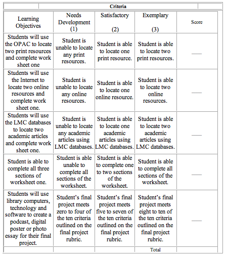 rubric for history essay Rubric for black history research project social studies/rela/math (famu) rela rubric students will research african americans that have made contributions to the.